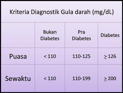 Obat Gula Basah Di Apotik