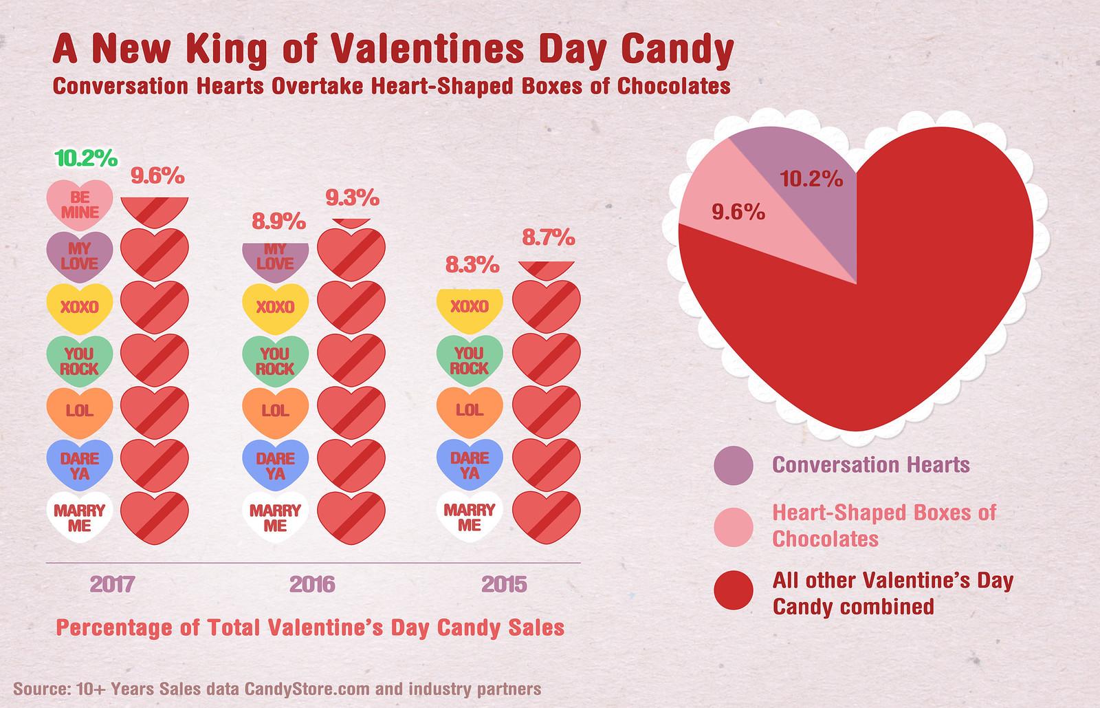 Conversation Hearts Are Nj Nation S Favorite Valentine S