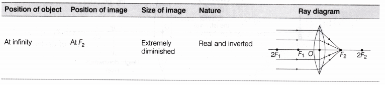 Cbse Class 10 Science Lab Manual Image Formation By A Convex Lens