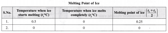 ncert-class-9-science-lab-manual-melting-point-of-ice-and-boiling-point-of-water-5
