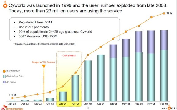 Cyworld_market_growth_in_the_golden_years