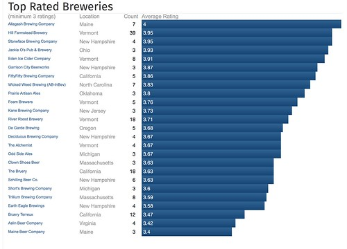 top breweries