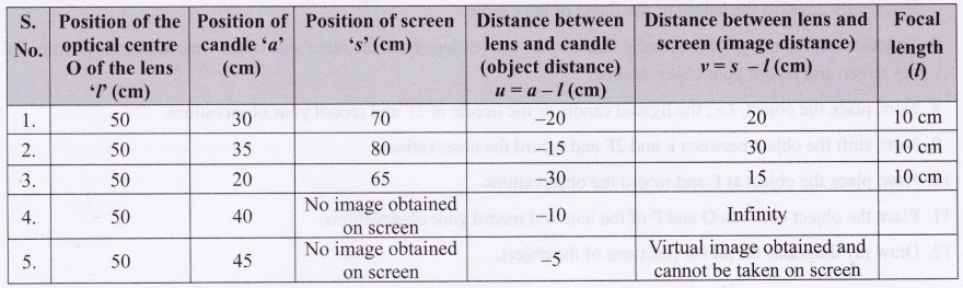 Science lab manual class 10 Refraction Throgh Glass Slab