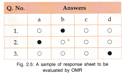 CBSE Notes for Class 9 Foundation of Information Technology - Basic