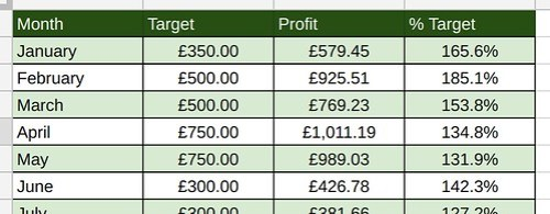 Matched Betting Totals