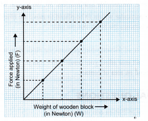 ncert-class-9-science-lab-manual-relationship-between-weight-of-a-body-and-force-required-to-just-move-it-5