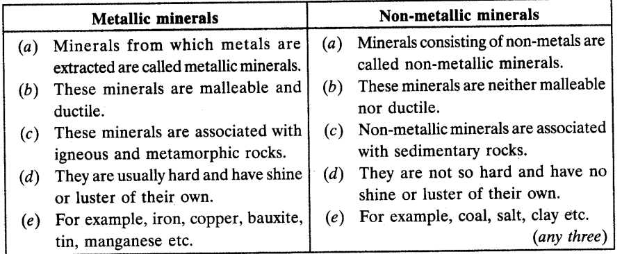 Minerals and Energy Resources Chapter Wise Important Questions Class 10 Social Science 1