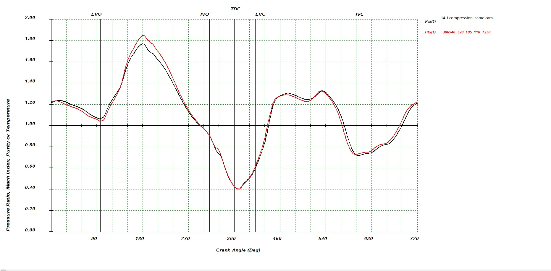 Exhaust Cam Timing Events