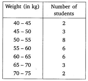 NCERT Solutions for Class 10 Maths Chapter 14 Statistics 55