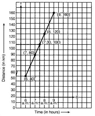 NCERT Solutions for Class 8 Maths Chapter 15 Introduction to Graphs 22