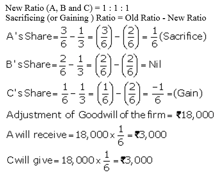 TS Grewal Accountancy Class 12 Solutions Chapter 3 Change in Profit Sharing Ratio Among the Existing Partners Q5.2