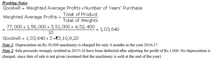 TS Grewal Accountancy Class 12 Solutions Chapter 2 Goodwill Nature and Valuation Q13.1