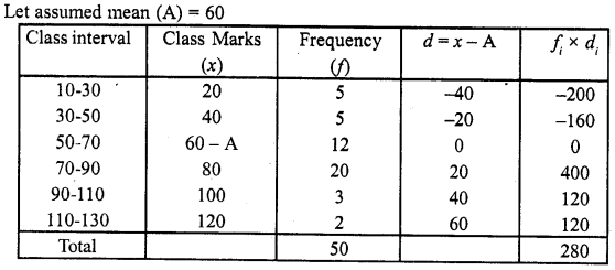 RD Sharma Class 10 Solutions Chapter 15 Statistics Ex 15.3 12a