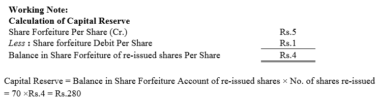 TS Grewal Accountancy Class 12 Solutions Chapter 8 Accounting for Share Capital Q49.1