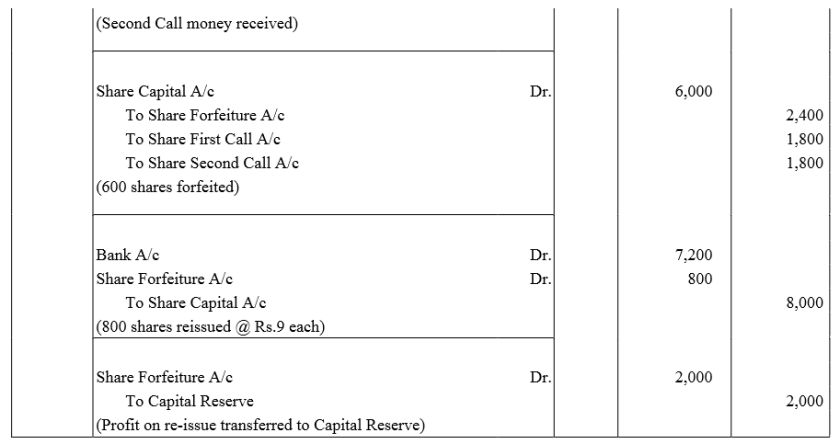 TS Grewal Accountancy Class 12 Solutions Chapter 8 Accounting for Share Capital Q83.2
