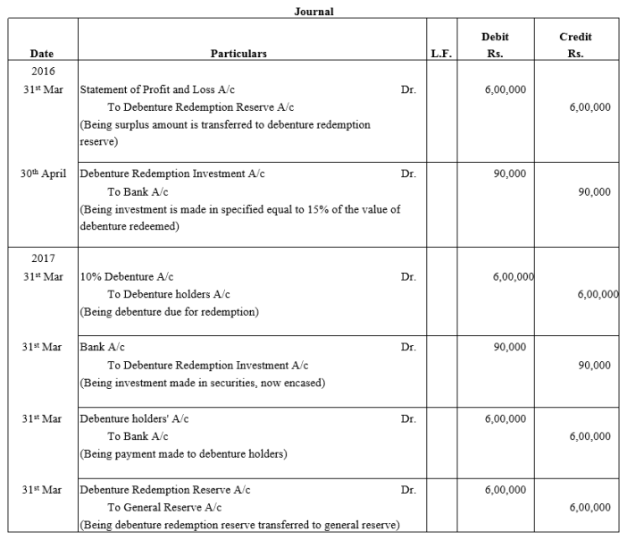 TS Grewal Accountancy Class 12 Solutions Chapter 10 Redemption of Debentures Q11