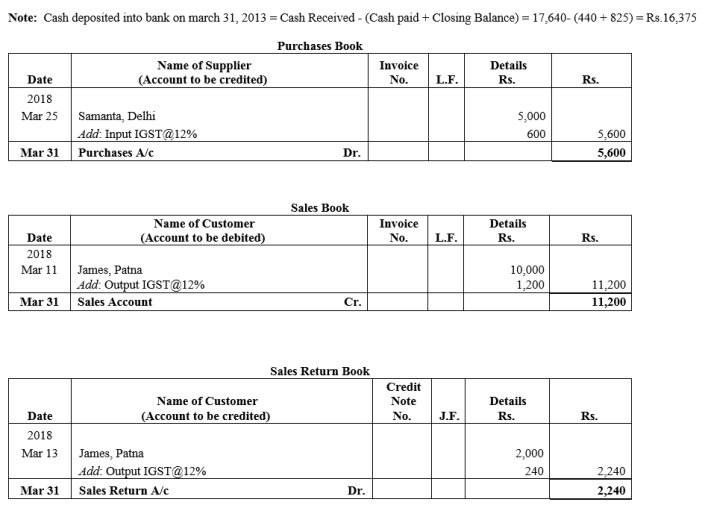 TS Grewal Accountancy Class 11 Solutions Chapter 8 Special Purpose Books II Other Books Q20.1