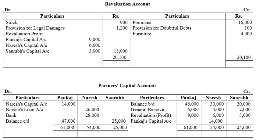 TS Grewal Accountancy Class 12 Solutions Chapter 5 Retirement Death of a Partner Q40