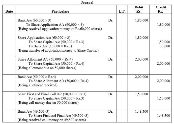 TS Grewal Accountancy Class 12 Solutions Chapter 8 Accounting for Share Capital Q15