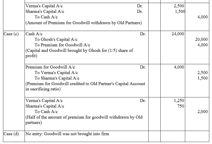 TS Grewal Accountancy Class 12 Solutions Chapter 4 Admission of a Partner Q44.1