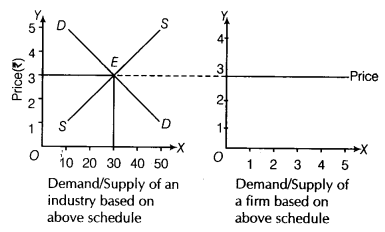 CBSE Sample Papers for Class 12 Economics Paper 7 7