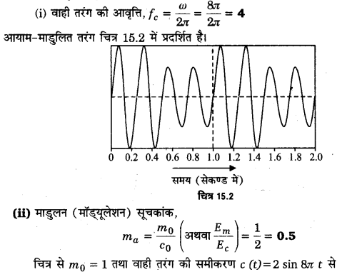 UP Board Solutions for Class 12 Physics Chapter 15 Communication Systems 6a