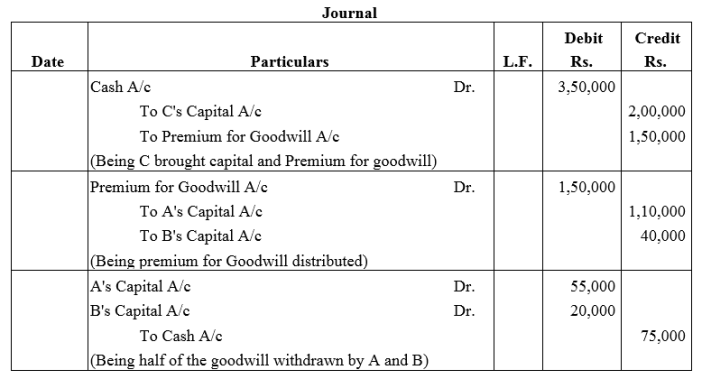 TS Grewal Accountancy Class 12 Solutions Chapter 4 Admission of a Partner Q32