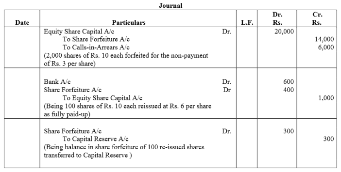 TS Grewal Accountancy Class 12 Solutions Chapter 8 Accounting for Share Capital Q60