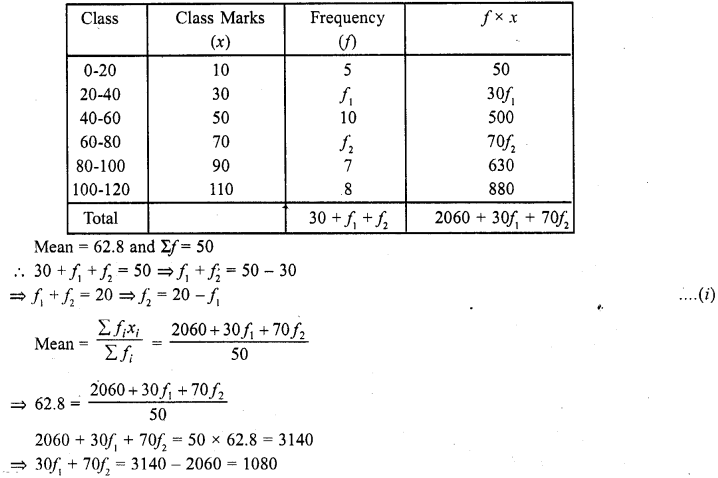 RD Sharma Class 10 Solutions Chapter 15 Statistics Ex 15.3 18a