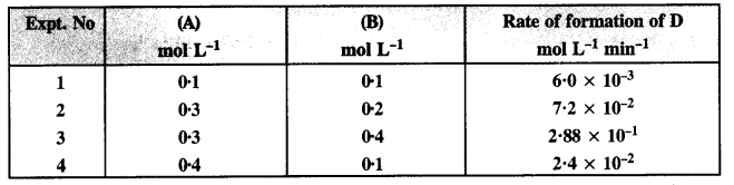 NCERT Solutions for Class 12 Chemistry Chapter 4 Chemical Kinetics 20