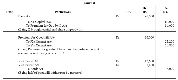TS Grewal Accountancy Class 12 Solutions Chapter 4 Admission of a Partner Q70.2