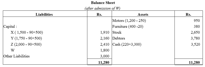 TS Grewal Accountancy Class 12 Solutions Chapter 4 Admission of a Partner Q60.2