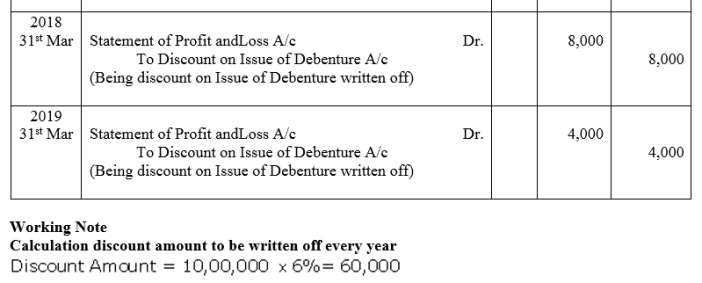 TS Grewal Accountancy Class 12 Solutions Chapter 9 Issue of Debentures Q42.1
