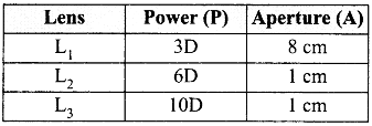 CBSE Sample Papers for Class 12 Physics Paper 2 5