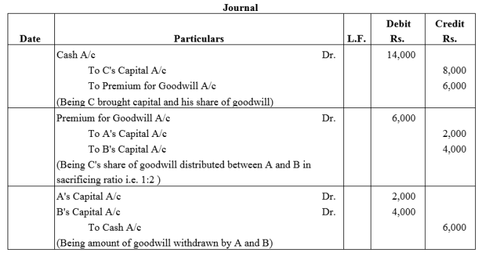 TS Grewal Accountancy Class 12 Solutions Chapter 4 Admission of a Partner Q31
