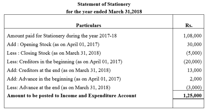 TS Grewal Accountancy Class 12 Solutions Chapter 7 Company Accounts Financial Statements of Not-for-Profit Organisations Q21