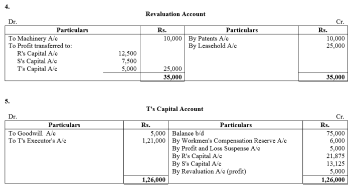 TS Grewal Accountancy Class 12 Solutions Chapter 5 Retirement Death of a Partner Q76.4