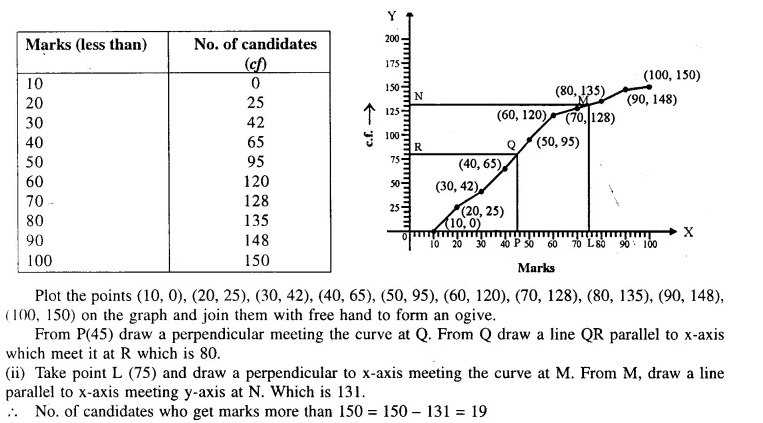 Selina Concise Mathematics Class 10 ICSE Solutions Chapterwise Revision Exercise 103a