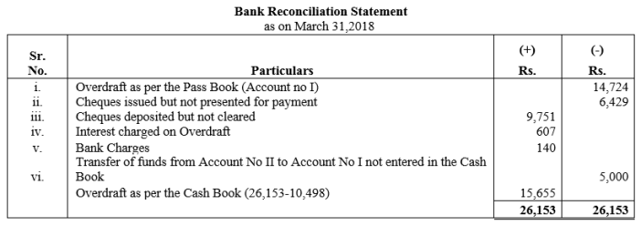 TS Grewal Accountancy Class 11 Solutions Chapter 9 Bank Reconciliation Statement Q35