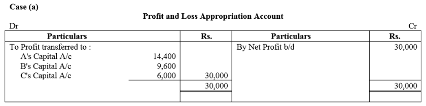 TS Grewal Accountancy Class 12 Solutions Chapter 1 Accounting for Partnership Firms - Fundamentals Q86
