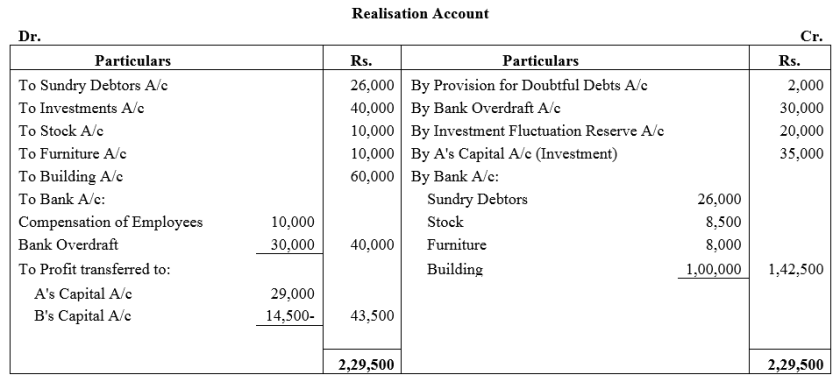 TS Grewal Accountancy Class 12 Solutions Chapter 6 Dissolution of Partnership Firm Q29