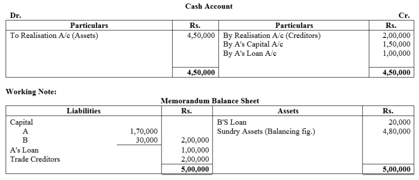 TS Grewal Accountancy Class 12 Solutions Chapter 6 Dissolution of Partnership Firm Q48.1