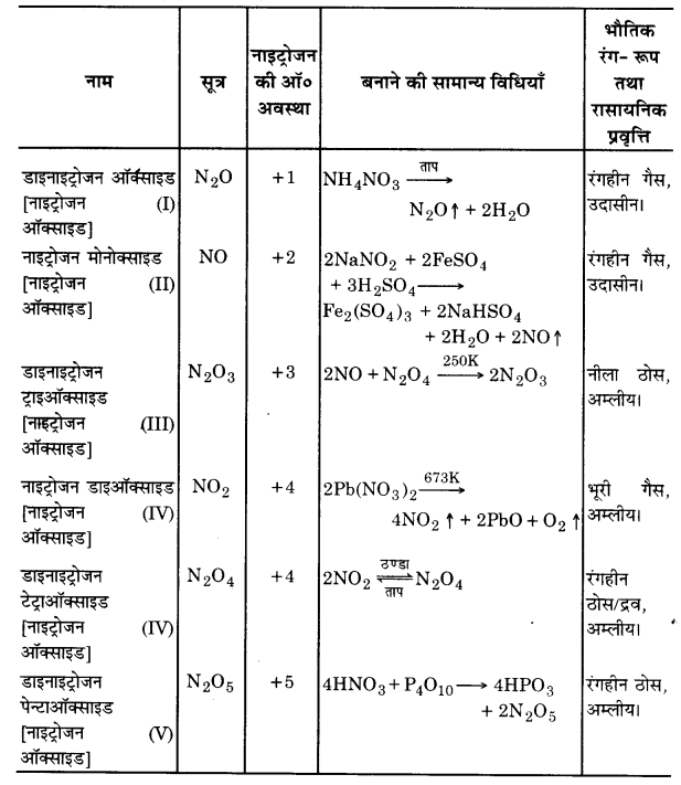 UP Board Solutions for Class 12 Chemistry Chapter 7 The p Block Elements 2Q.3.3
