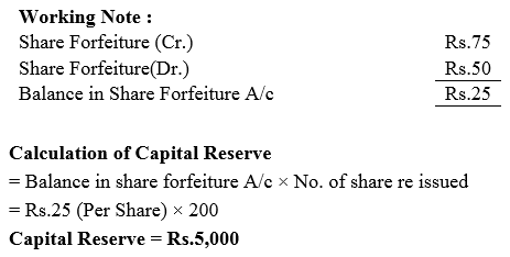 TS Grewal Accountancy Class 12 Solutions Chapter 8 Accounting for Share Capital Q45.2