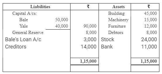 TS Grewal Accountancy Class 12 Solutions Chapter 6 Dissolution of Partnership Firm Q20