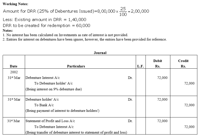 TS Grewal Accountancy Class 12 Solutions Chapter 10 Redemption of Debentures Q8.1