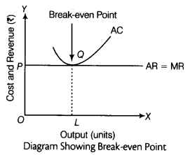 CBSE Sample Papers for Class 12 Economics Paper 9 4