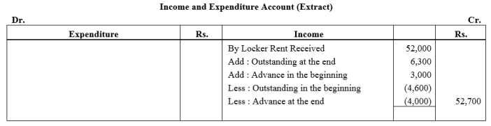TS Grewal Accountancy Class 12 Solutions Chapter 7 Company Accounts Financial Statements of Not-for-Profit Organisations Q29