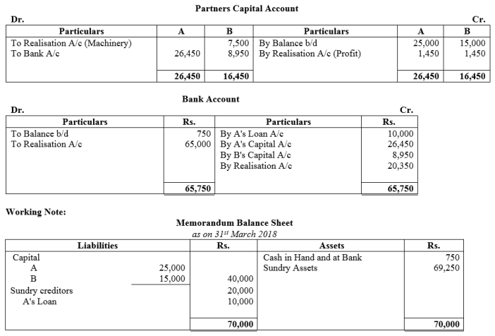 TS Grewal Accountancy Class 12 Solutions Chapter 6 Dissolution of Partnership Firm Q42.1