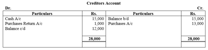 TS Grewal Accountancy Class 11 Solutions Chapter 16 Accounts from Incomplete Records Single Entry System Q29
